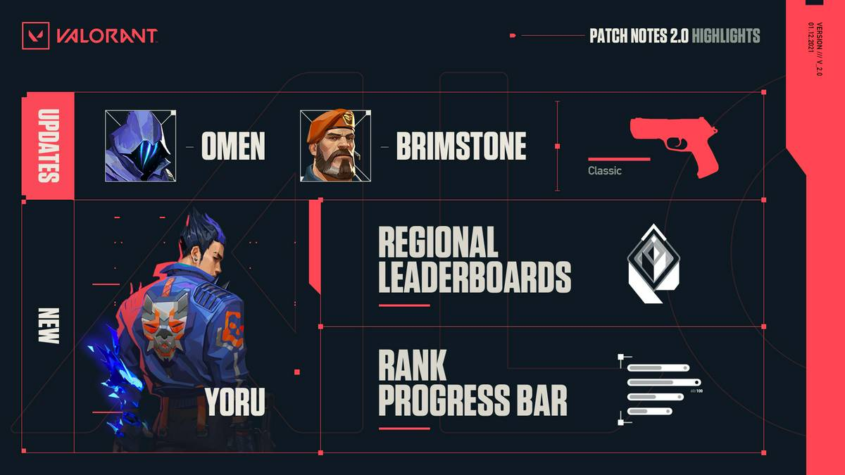 Update applied: Patch 2.0 brings Yoru