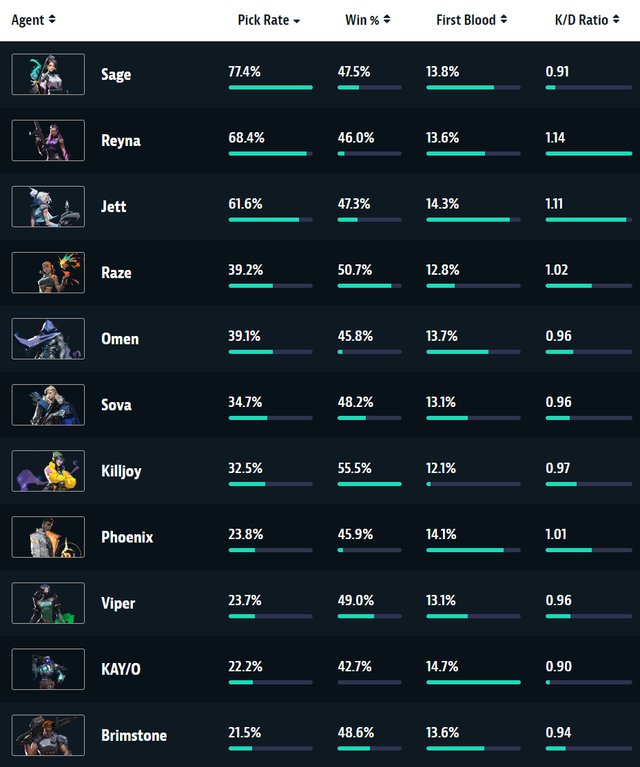Competitive stats for agents on patch 3.X as of July 12.