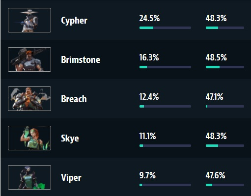 Left % column is pick rate; right column is win rate.